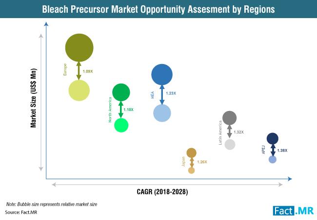 bleach-precursor-market-1[1]